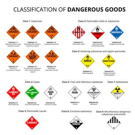 flammable warning: Classification of dangerous goods -  danger hazard cargo material symbols.