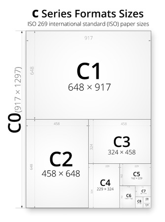 millimetre: Size of series C paper sheets comparison chart, from C0 to C10 format in mm