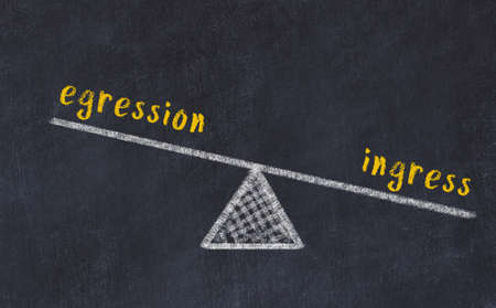 Concept of balance between egression and ingress. Black chalboard with sketch of scales and words on it