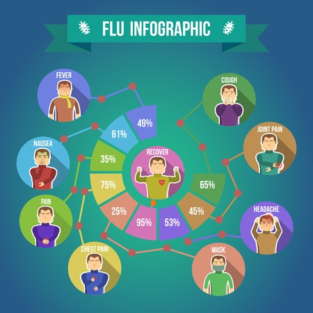 tiredness: Flu symptoms infographics with percentage of the symptoms of a person at cold and flu vector illustration