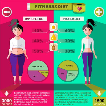 Flat healthy and unhealthy lifestyle infographics with charts of carbohydrates proteins fats for improper and proper diets vector illustration Illustration