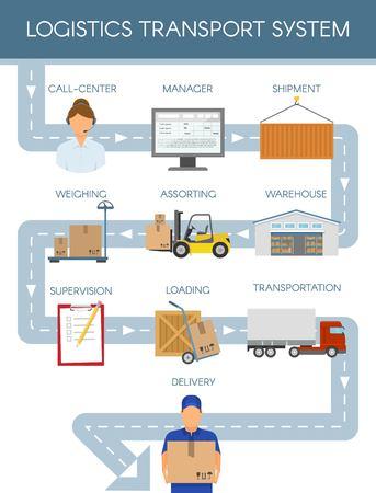 Concetto del sistema di trasporto logistico Archivio Fotografico - 80784443