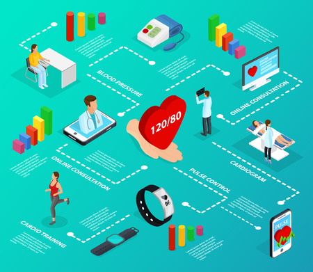 Isometric digital medicine infographic flowchart with cardio training electronic gadgets online services for health care vector illustration
