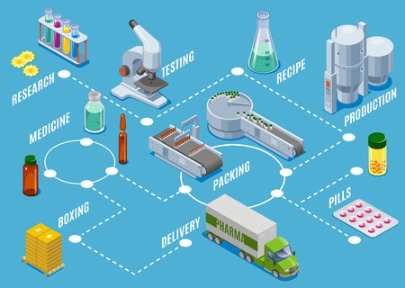Isometric medical supplies production process concept with research testing manufacturing packing boxing delivery steps isolated vector illustration