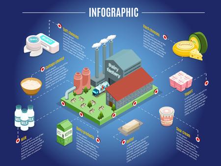 Il concetto infografico isometrico della fabbrica di latte con il burro della panna acida dello yogurt del formaggio della pianta e altri prodotti lattiero-caseari ha isolato l'illustrazione di vettore