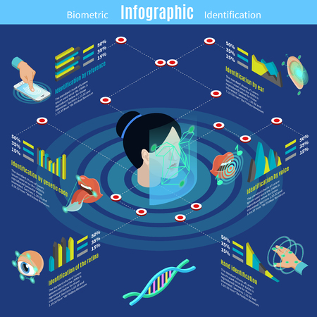 Isometric biometric authorization infographic template with reference ear saliva voice face retina dna hand identification isolated vector illustration Illustration