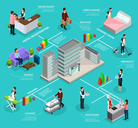Isometric infographic hotel service template with building employees cleaning room washing visitor registration buffet breakfast services isolated vector illustration