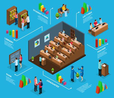 Koncepcja infografiki izometrycznej uniwersytetu z absolwentami, profesorami, studentami, którzy odwiedzają egzamin biblioteki wykładowej i park na białym tle ilustracji wektorowych