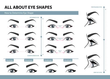 Jak określić kształt oczu. Ilustracje wektorowe