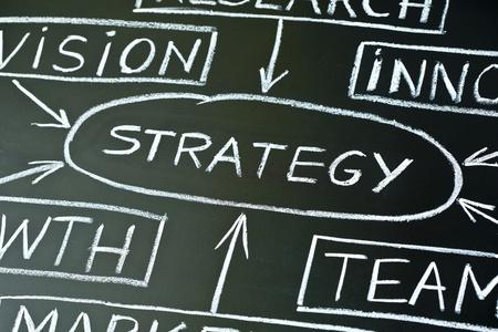 planeaci�n: A cerca de un diagrama de flujo del plan de negocios en una pizarra.