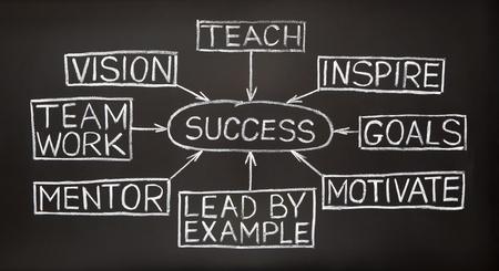 liderazgo: Diagrama de flujo de �xito con blanco tiza en una pizarra