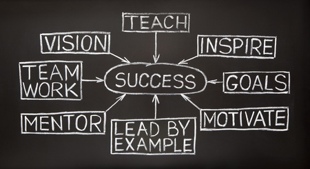 mentor: Success flow chart made with white chalk on a blackboard Stock Photo