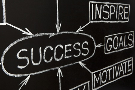 Closeup image of Success flow chart made with white chalk on a blackboard photo