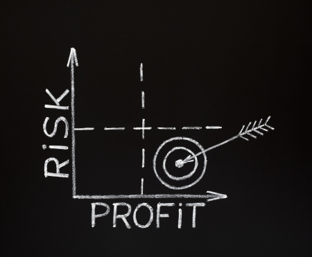 A Risk-Profit graph made with white chalk on a blackboard.