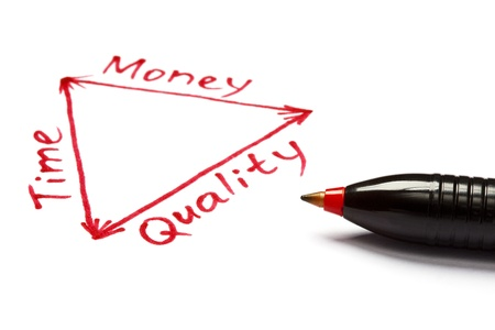 Project management plan in a diagram about the balance between time, money and quality. photo