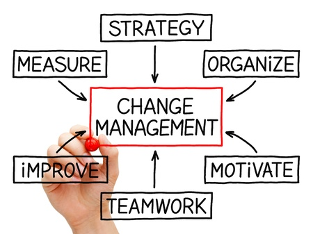 change direction: Hand drawing Change Management flow chart with red marker on transparent wipe board. Stock Photo