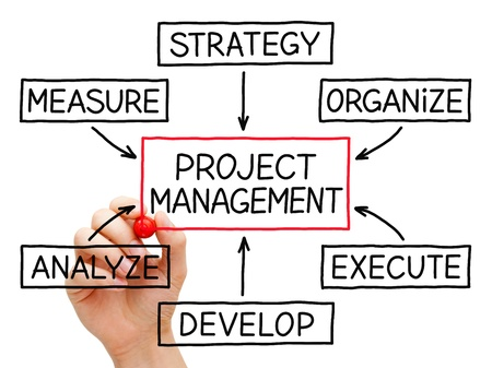 Hand drawing Project Management flow chart with red marker on transparent wipe board. Stock Photo - 20271697