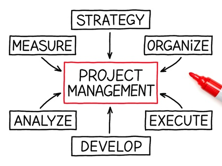 project management: Project Management flow chart with red marker on white paper. Stock Photo