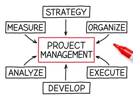 Project management stroomschema met rode marker op wit papier.