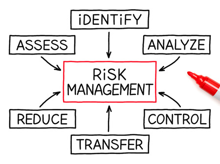 investing risk: Risk Management flow chart with red marker on white paper. Stock Photo