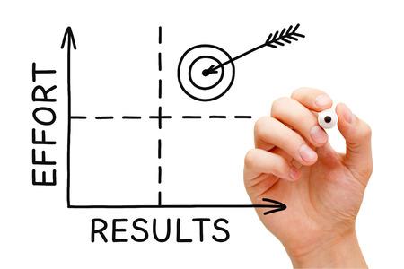 Hand schetsen resultaten Inspanning grafiek. Maximale inspanning voor maximale resultaten. Succes is afhankelijk inspanning.