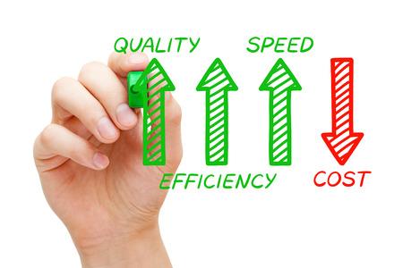 Aumento dell'efficienza della qualità Velocità Diminuzione dei costi