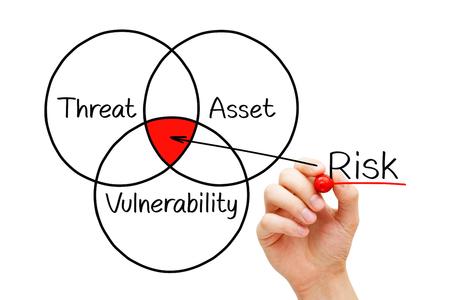 Concepto de diagrama de evaluación de riesgos