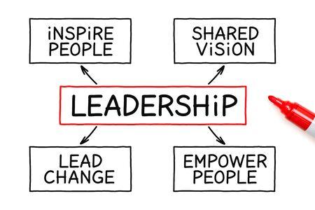 Escrito a mano con el concepto de negocio de diagrama de flujo de liderazgo marcador sobre fondo blanco.
