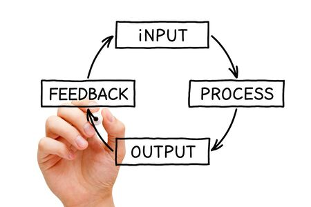 Hand writing Input Process Output Feedback diagram concept with black marker on transparent wipe board.