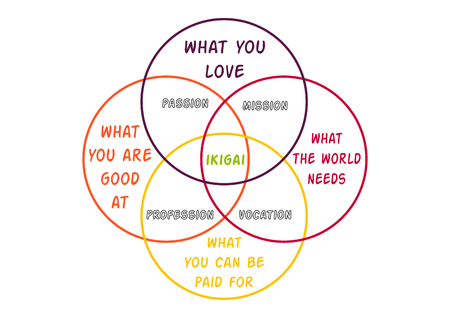 Vector illustration, Japanese diagram concept, IKIGAI - reason for being