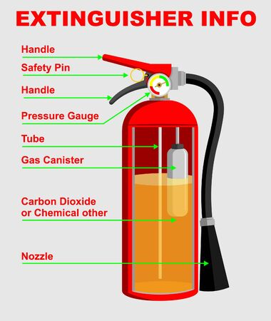 EXTINGUISHER INFO GRAPHIC