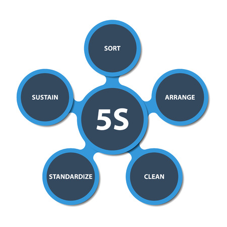 illustration of modern strategy 5S  Description in english language