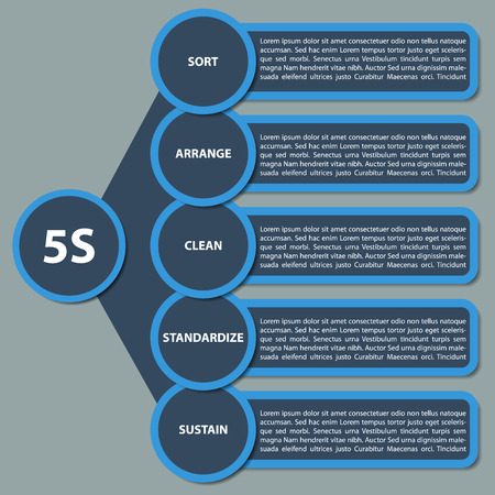 managing waste: illustration of modern strategy 5S  Description in english language