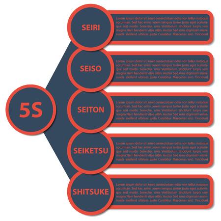 Vector illustration of modern strategy 5S  Description in japanese language   Original japanese words Seiri, Seiso, Seiton, Seiketsu, Shitsuke are equivalent of english words Sort, Arrange, Clean, Standardize, Sustain  Stock Photo