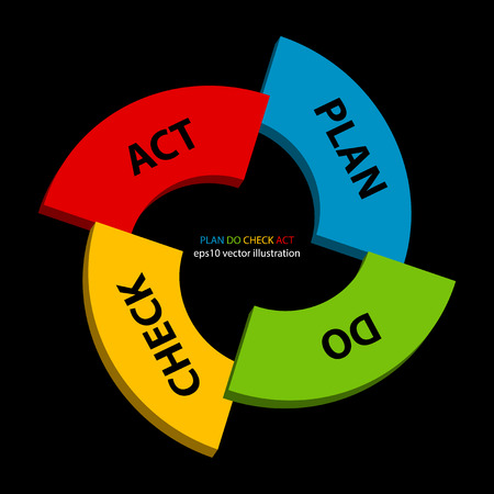 plan do check act: Vector illustration of Plan Do Check Act strategy. PDCA is management method used in business for the control and continuous improvement of processes and products