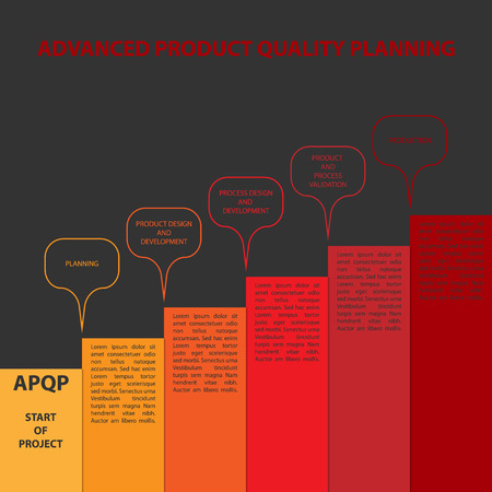 especially: Diagram of APQP framework. APQP (Advanced product quality planning) is set of procedures and techniques used to develop products especially in the industrial sector and manufacturing Illustration