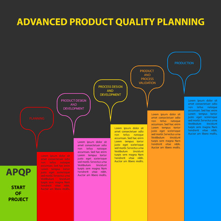 product design specification: Diagram of APQP framework. APQP (Advanced product quality planning) is set of procedures and techniques used to develop products especially in the industrial sector and manufacturing Illustration