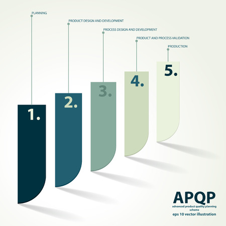 product design specification: Vector illustration of APQP framework. APQP is set of procedures and techniques used to develop products especially in the industrial sector and manufacturing Illustration
