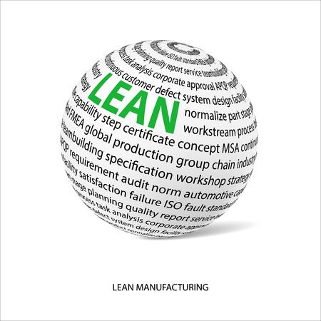 Lean manufacturing woord bal. Witte bal met de hoofdtitel LEAN en gevuld met andere woorden in verband met Lean strategie.