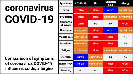 Comparison of symptoms of coronavirus COVID-19, influenza, colds, allergies. Before analysis, test systems on COVID19. Symptoms of flu virus similar to coronavirus: Fever, Dry cough, Headache, myalgia
