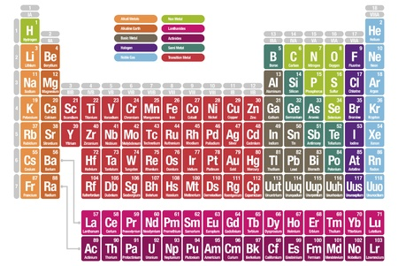 Periodic table on the elements Vector