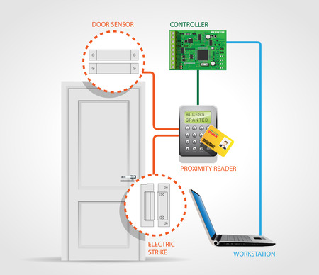 access control: Access control system - security door - entry protection