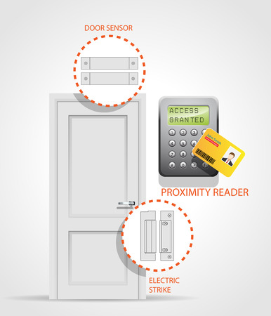 Access control system - security door - entry protection