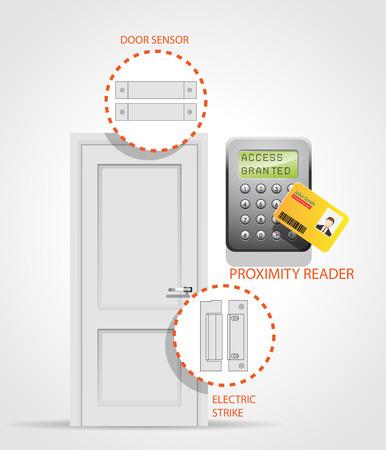 Système de contrôle d'accès - porte de sécurité - Protection d'entrée