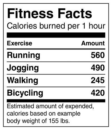 Datos sobre el estado físico: calorías quemadas por hora para ejercicios populares, correr, trotar, caminar, andar en bicicleta, estimado para 155 libras por persona. Concepto para una vida saludable: la tabla se parece a la etiqueta de información nutricional