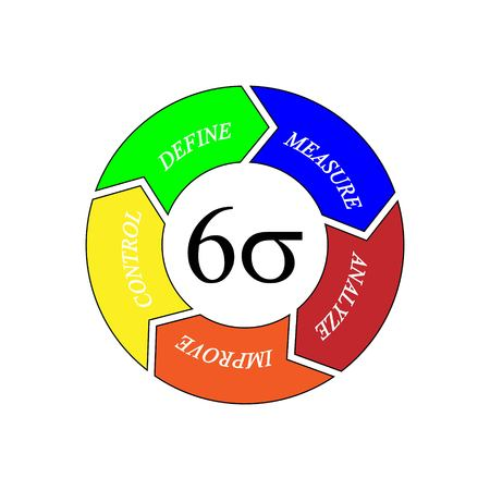 Vector illustration of Six Sigma cycle for business productivity concept tools Ilustrace