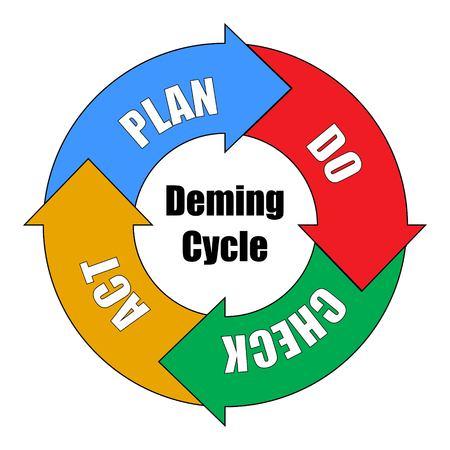 Illustrazione vettoriale del ciclo di Deming per l'organizzazione. Diagramma PDCA - Plan Do Check Act Vettoriali