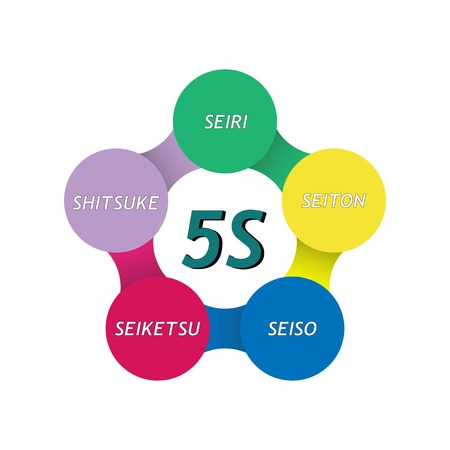 5S methodology management with a circular style banner. Sort(Seiri). Set in order(Seiton). Shine/Sweeping(Seiso). Standardize(Seiketsu) and Sustain(Shitsuke). Vector illustration.