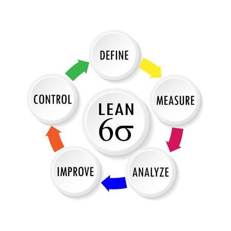 Illustration vectorielle du cycle Lean Six Sigma pour les outils de concept de productivité d'entreprise