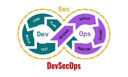Vector illustration of DevSecOps methodology of a secure software development process works. Cybersecurity concept.